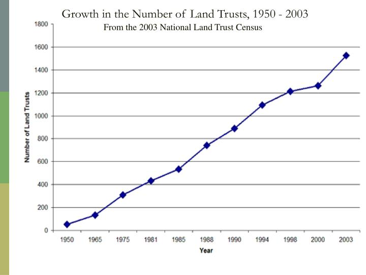 Growth in the number of land trusts 1950 2003