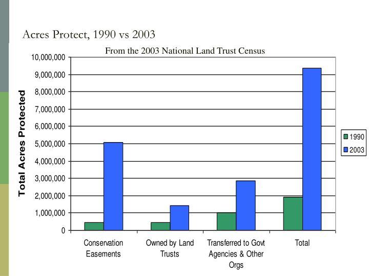 Acres Protect, 1990 vs 2003