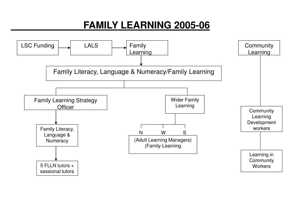 LSC Funding