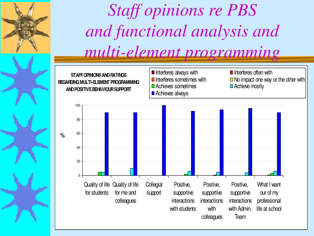 Staff opinions re PBS