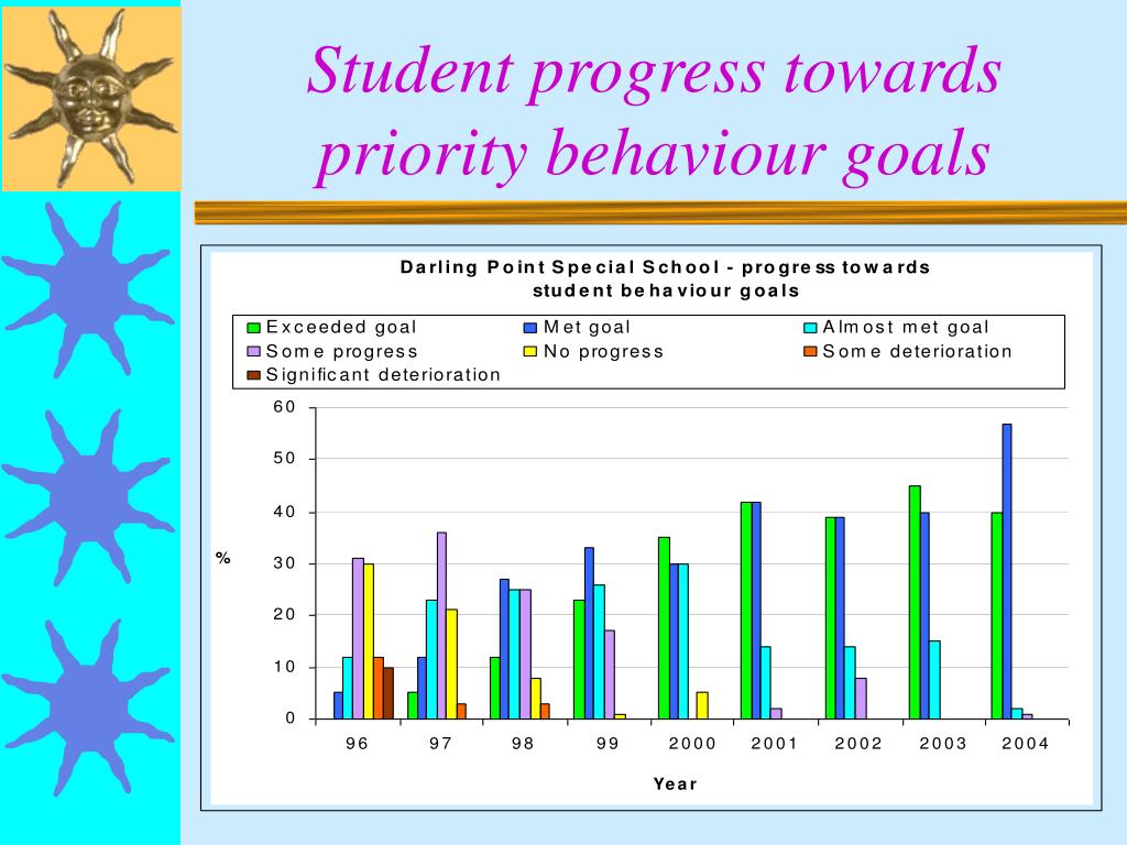Student progress towards priority behaviour goals