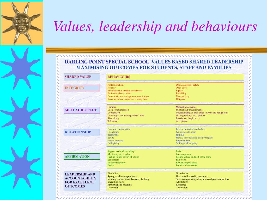 Values, leadership and behaviours