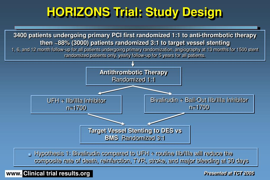 HORIZONS Trial: Study Design