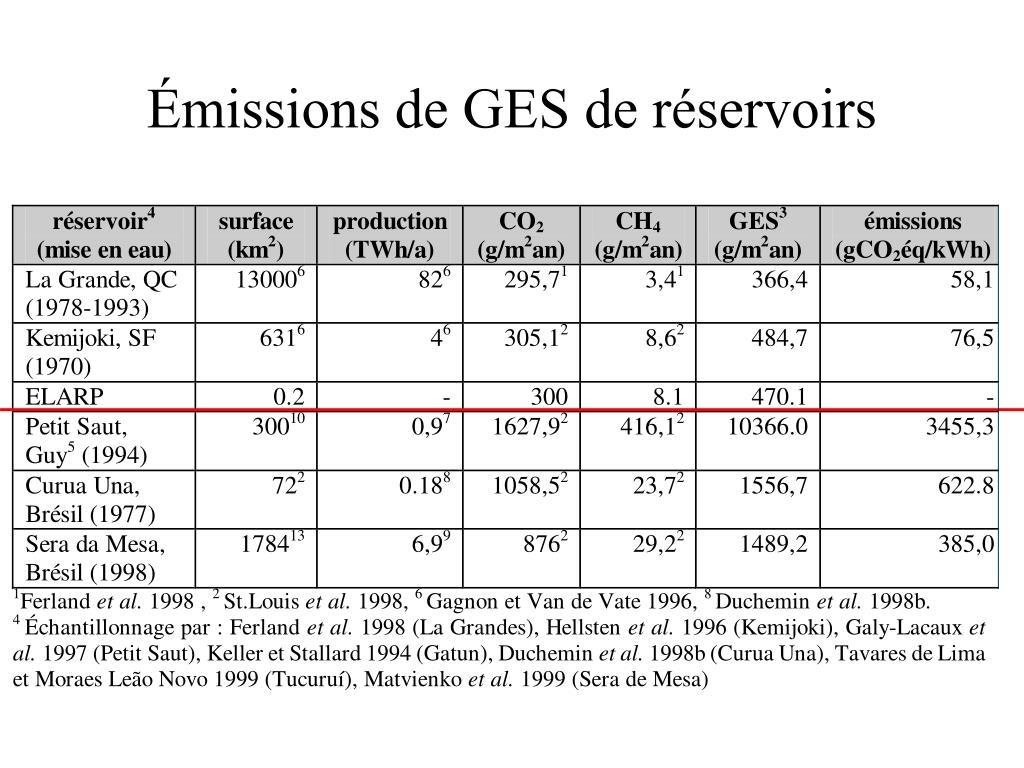 Émissions de GES de réservoirs