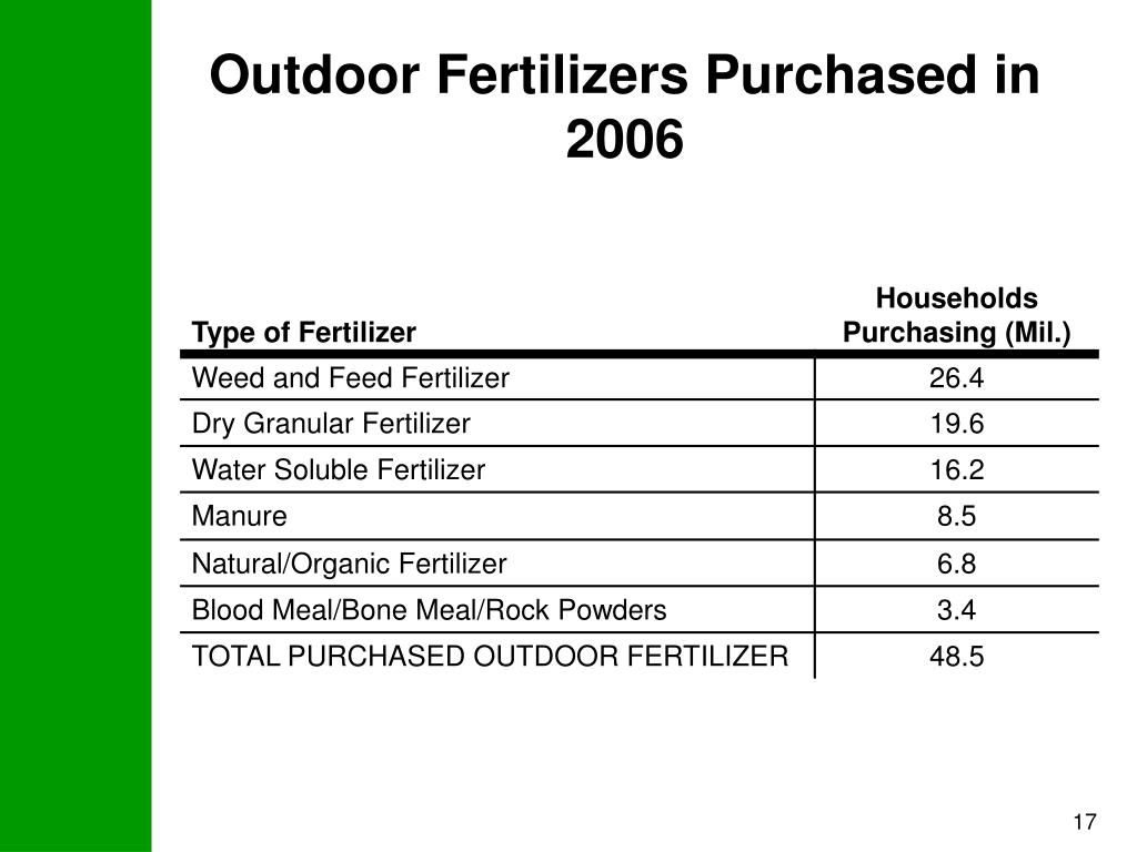 Outdoor Fertilizers Purchased in 2006