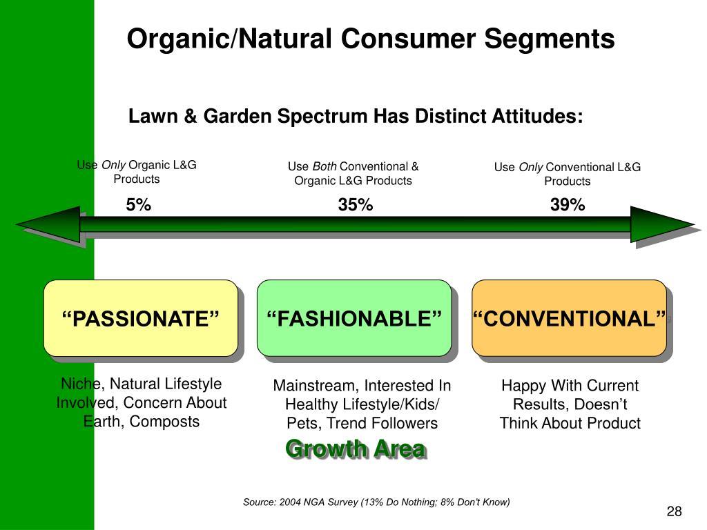 Organic/Natural Consumer Segments