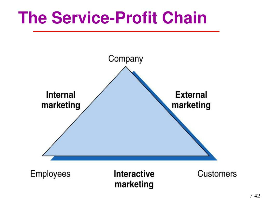 The Service-Profit Chain