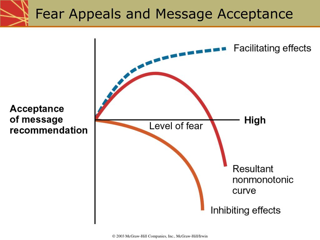 Fear Appeals and Message Acceptance