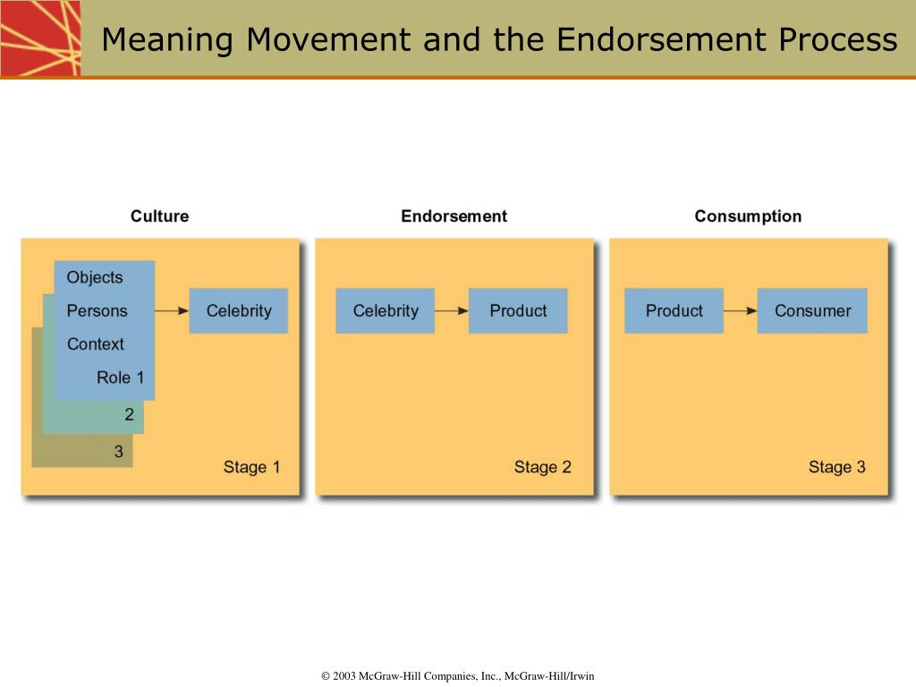 Meaning Movement and the Endorsement Process