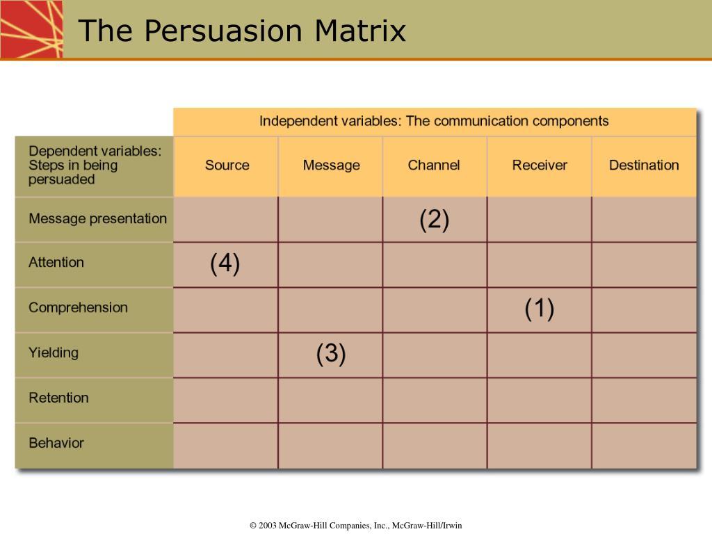 The Persuasion Matrix