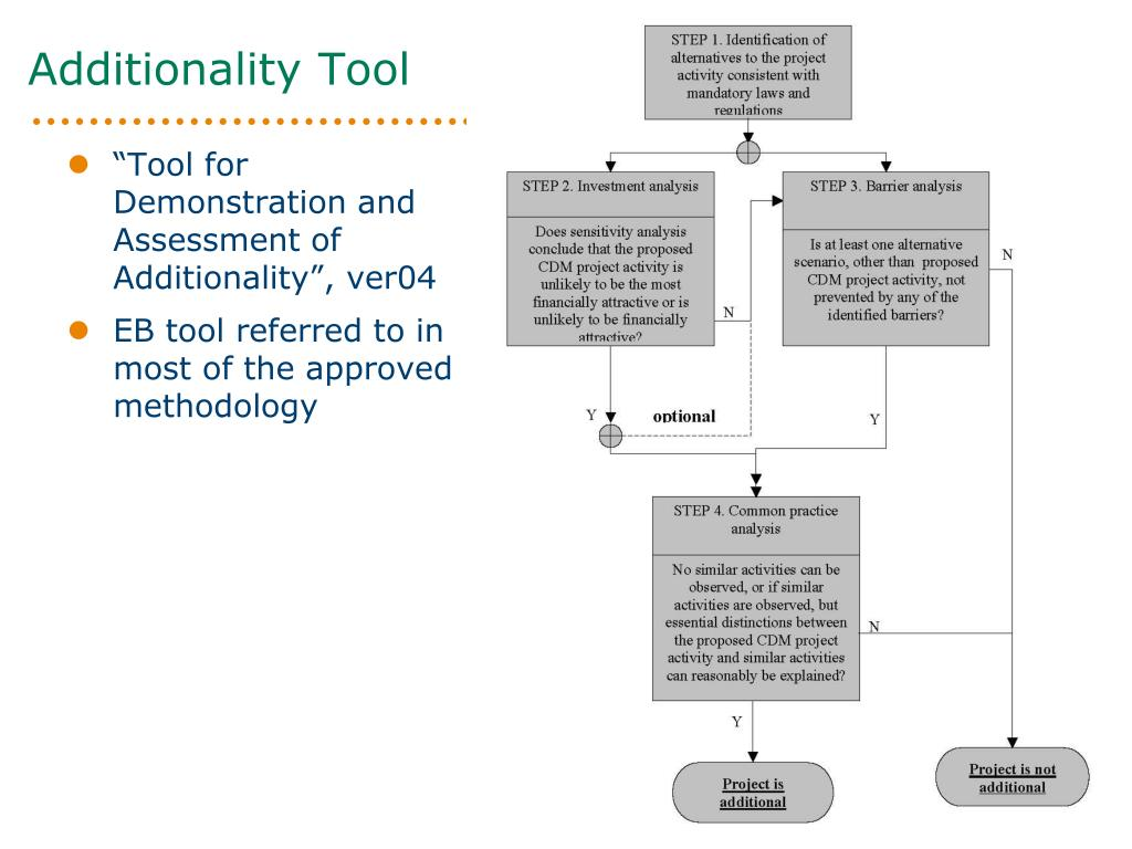 """Tool for Demonstration and Assessment of Additionality"", ver04"