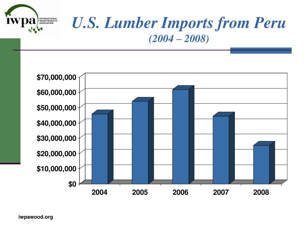 U.S. Lumber Imports from Peru