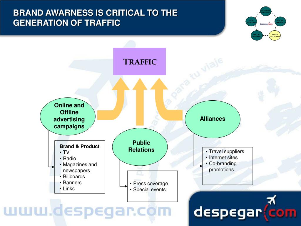 BRAND AWARNESS IS CRITICAL TO THE GENERATION OF TRAFFIC