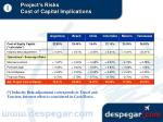 project s risks cost of capital implications25