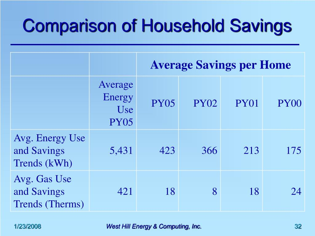 Comparison of Household Savings
