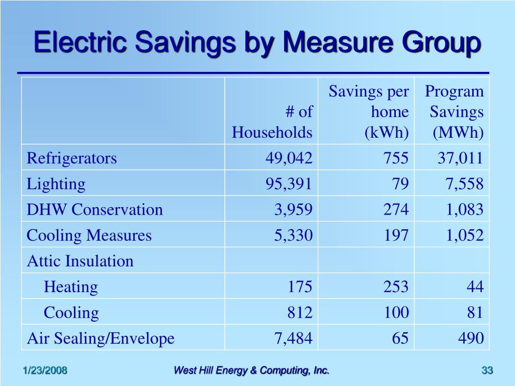Electric Savings by Measure Group