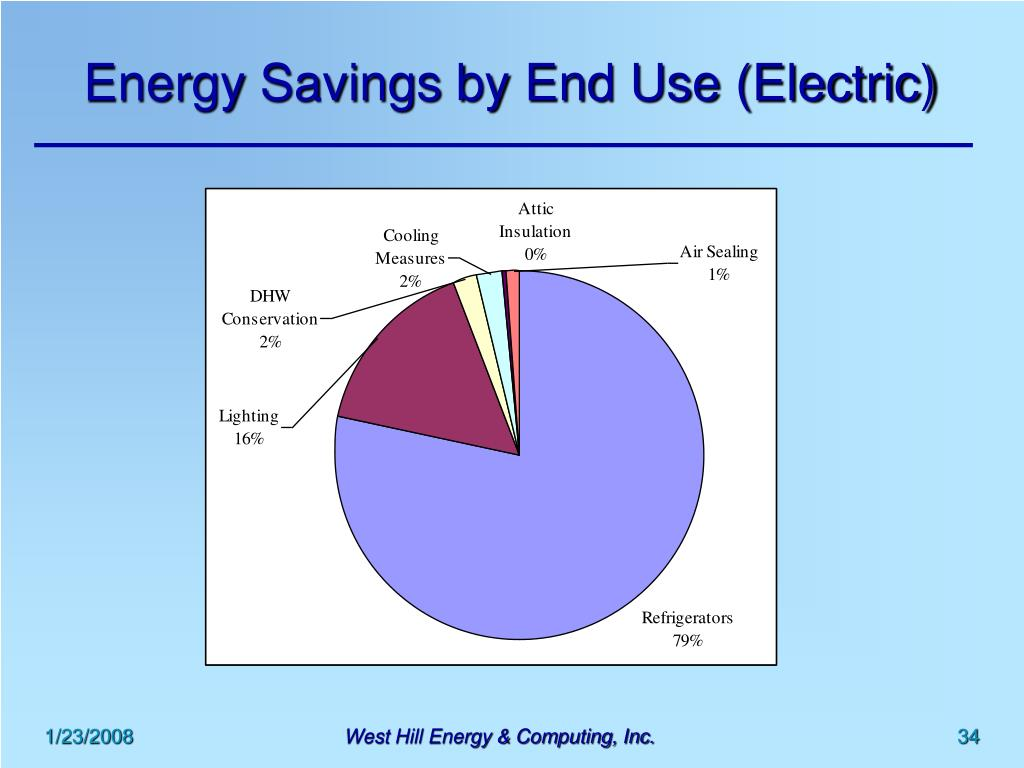 Energy Savings by End Use (Electric)