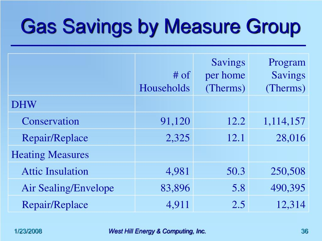 Gas Savings by Measure Group