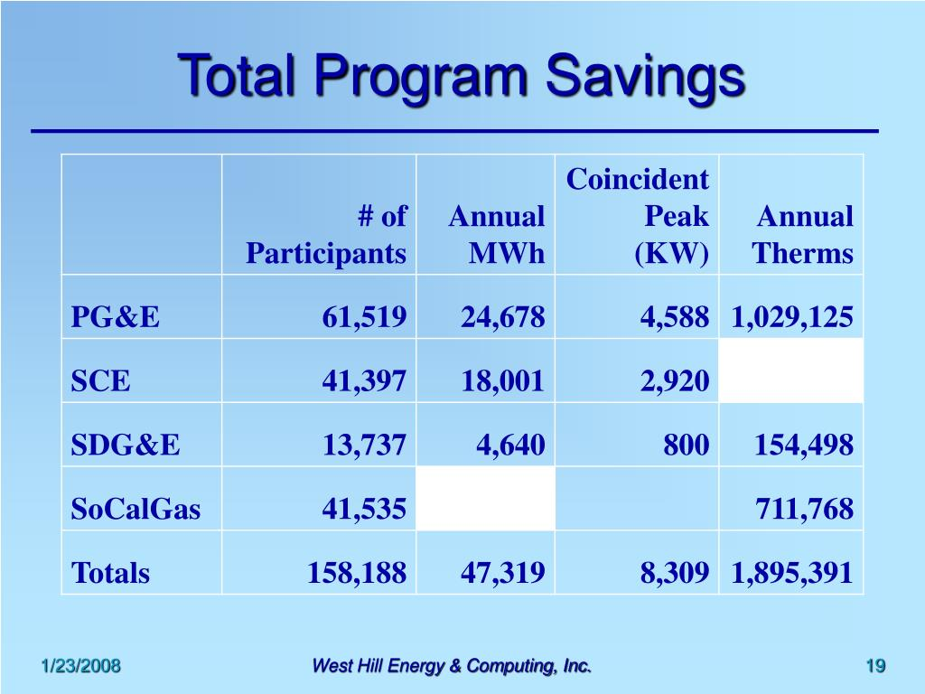 Total Program Savings