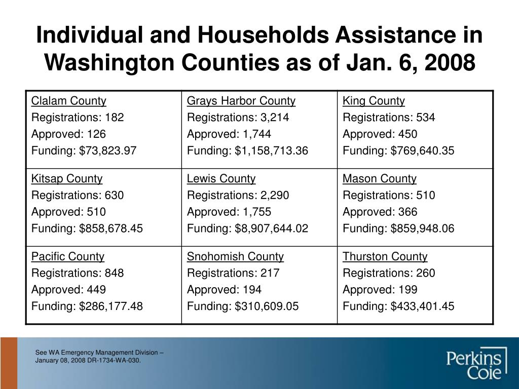 Individual and Households Assistance in Washington Counties as of Jan. 6, 2008