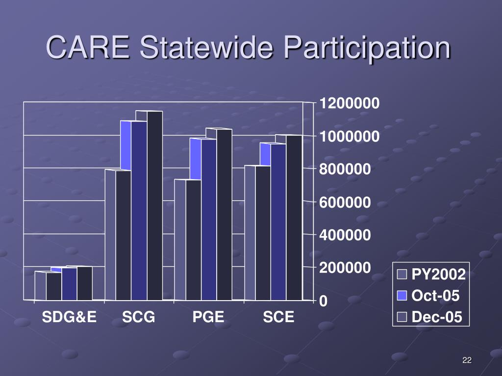CARE Statewide Participation