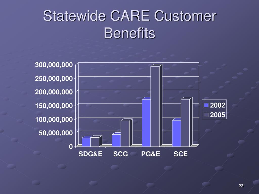 Statewide CARE Customer Benefits