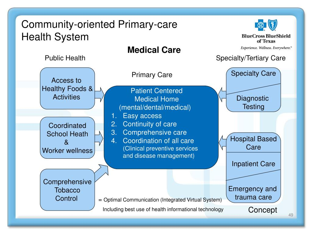 Community-oriented Primary-care