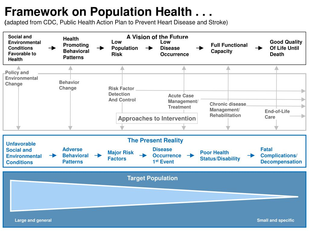 Framework on Population Health . . .
