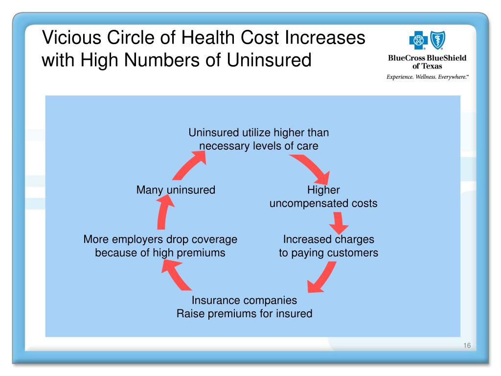 Vicious Circle of Health Cost Increases