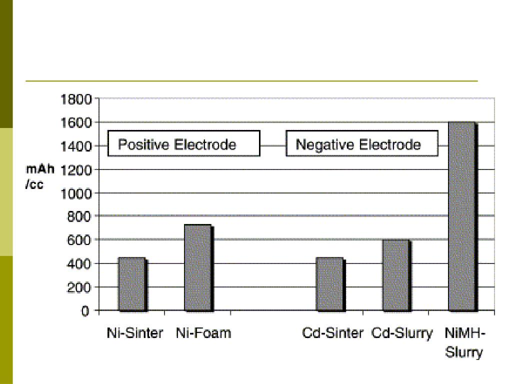 Capacity densities of electrodes