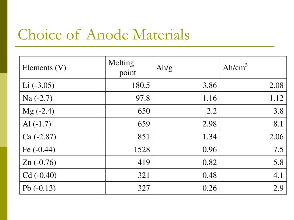 Choice of Anode Materials