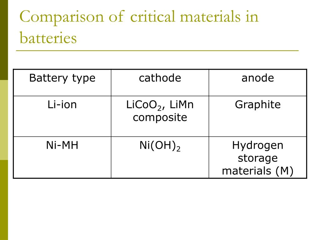 Comparison of critical materials in batteries