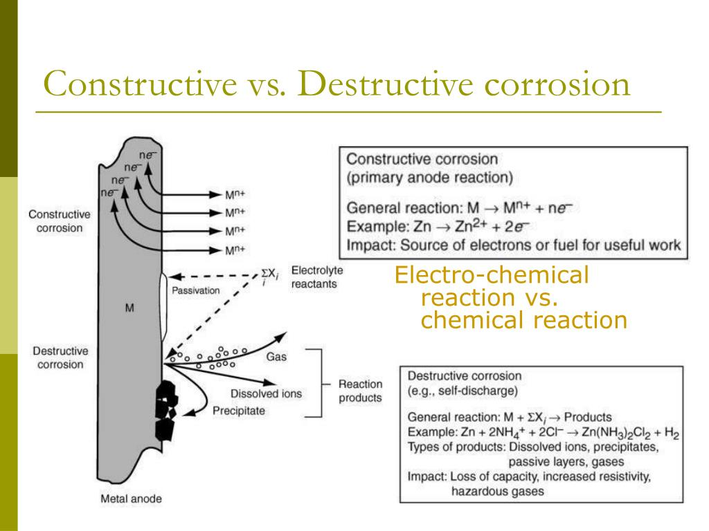 Constructive vs. Destructive corrosion