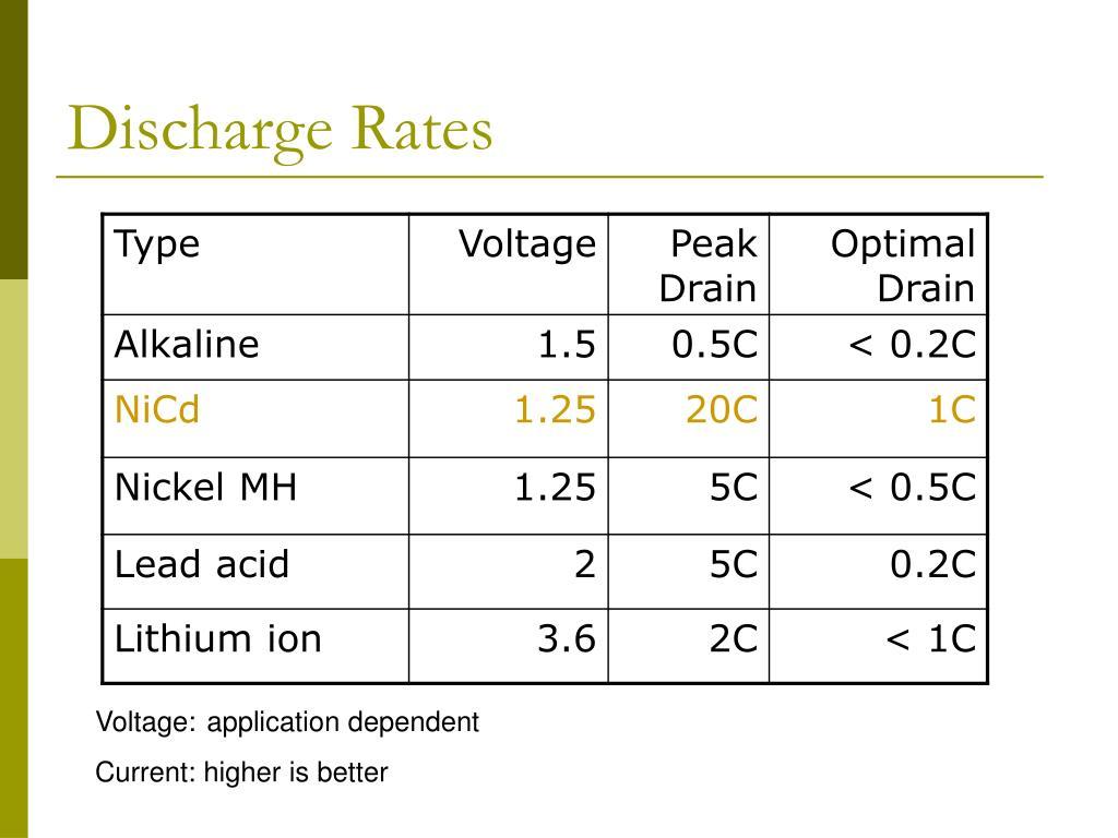 Discharge Rates