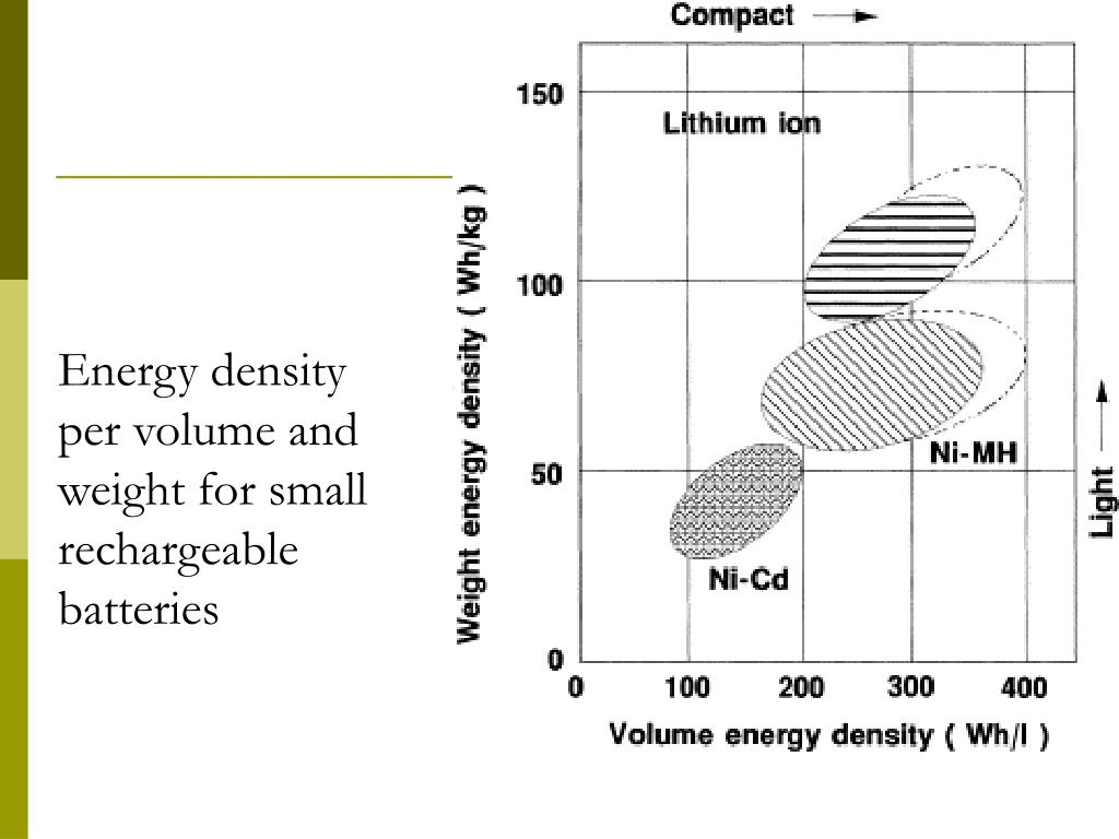 Energy density per volume and weight for small rechargeable batteries
