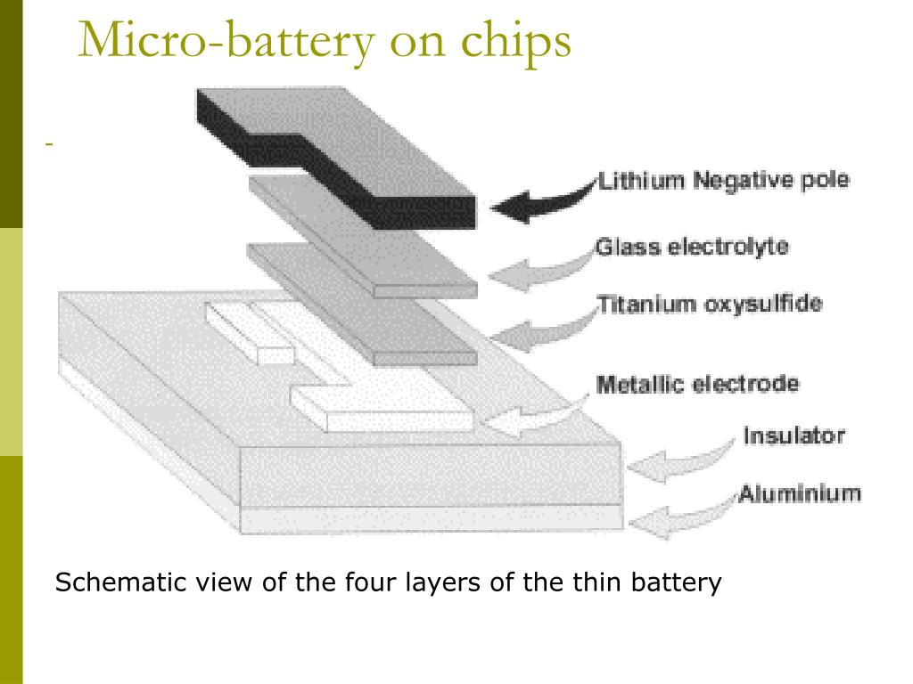 Micro-battery on chips