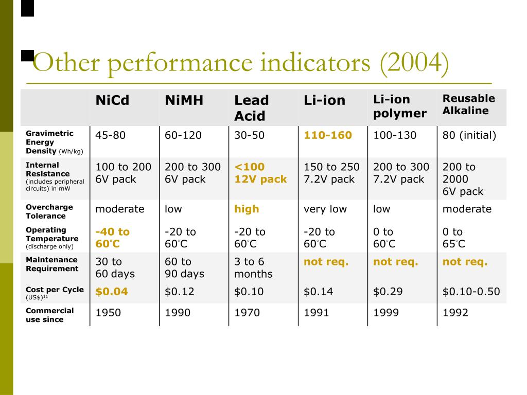 Other performance indicators (2004)