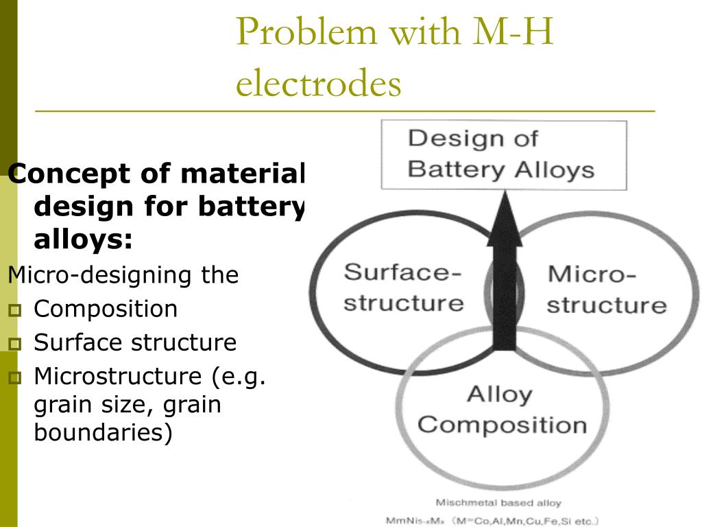 Problem with M-H electrodes