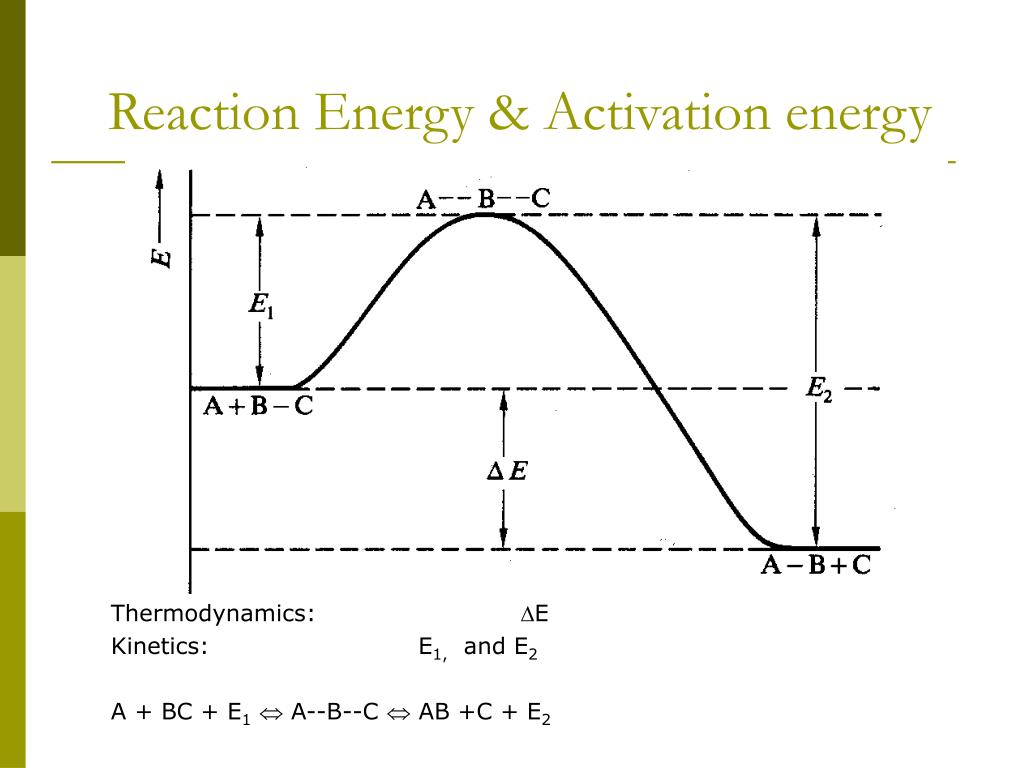 Reaction Energy & Activation energy