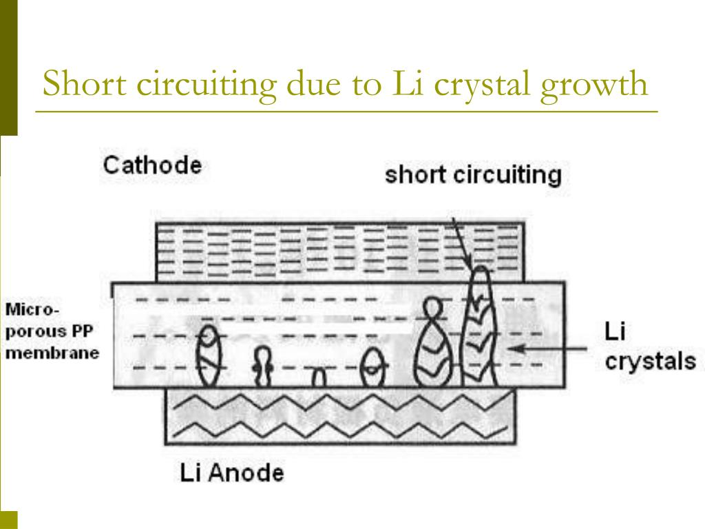 Short circuiting due to Li crystal growth