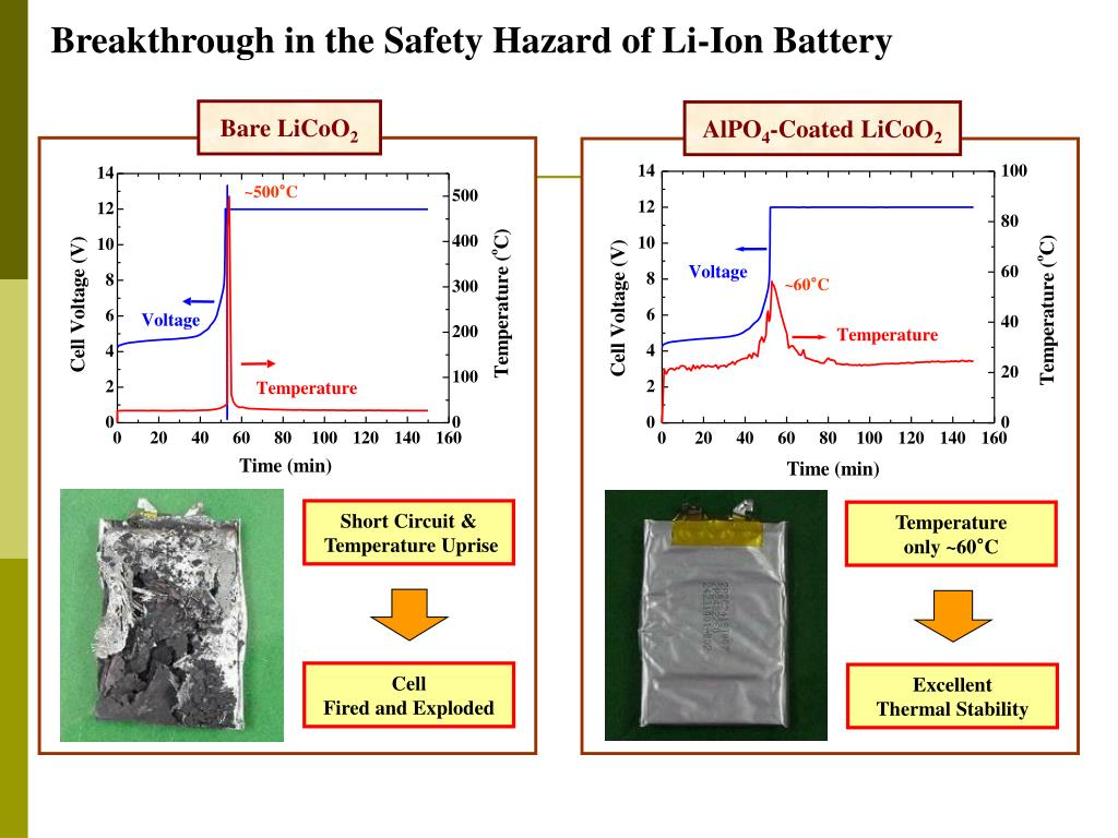 Breakthrough in the Safety Hazard of Li-Ion Battery