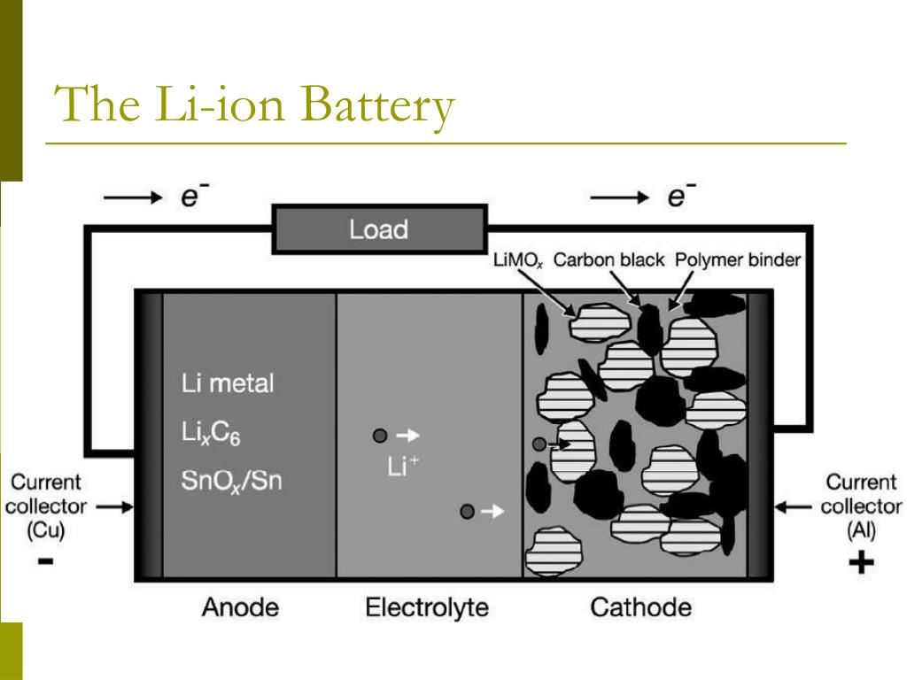 The Li-ion Battery