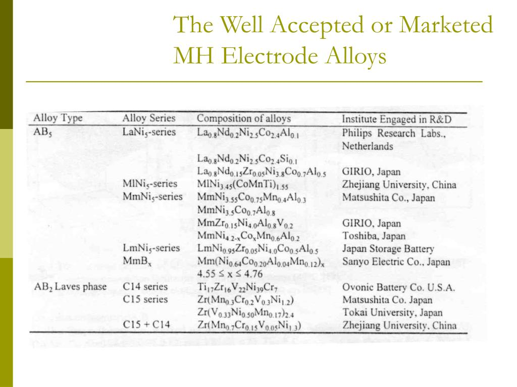 The Well Accepted or Marketed MH Electrode Alloys
