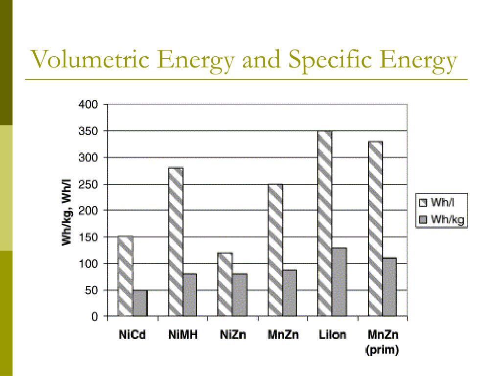 Volumetric Energy and Specific Energy