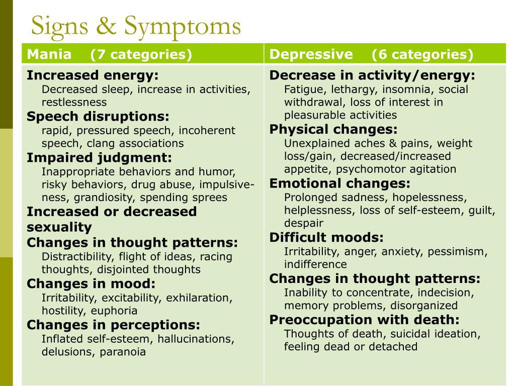 Signs & Symptoms