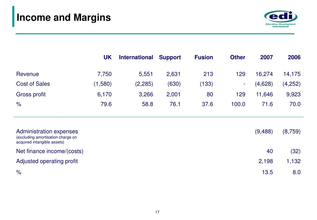 Income and Margins