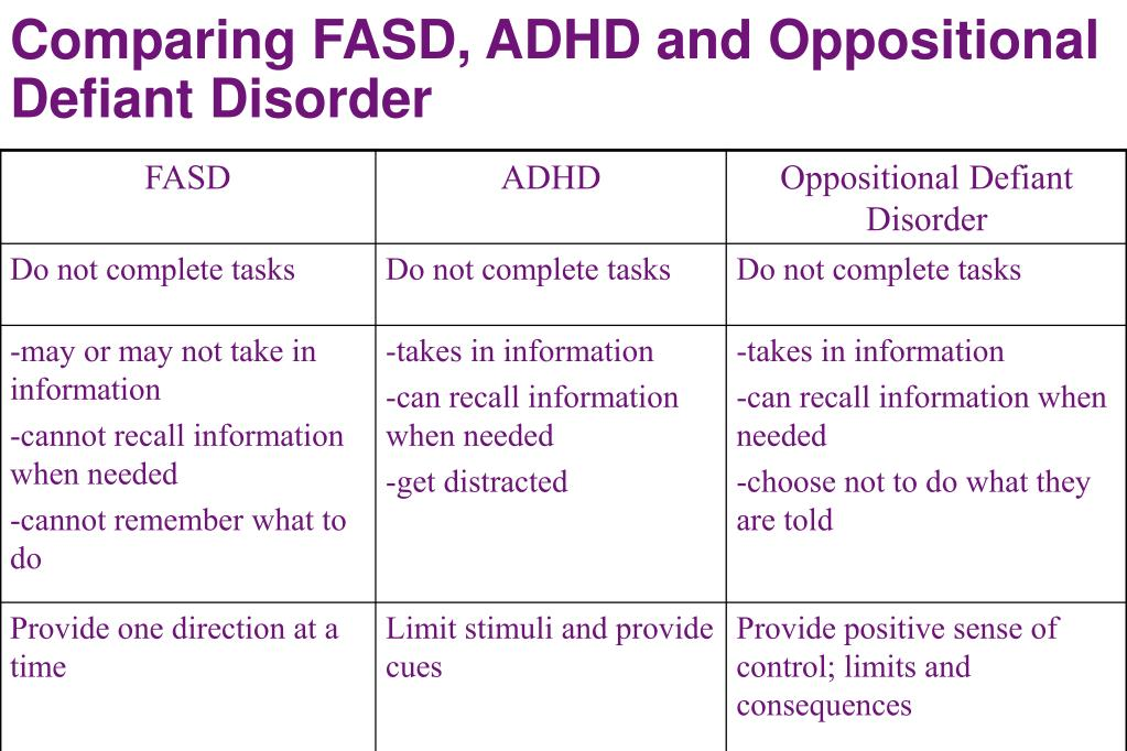 Comparing FASD, ADHD and Oppositional Defiant Disorder