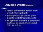adverse events table 3