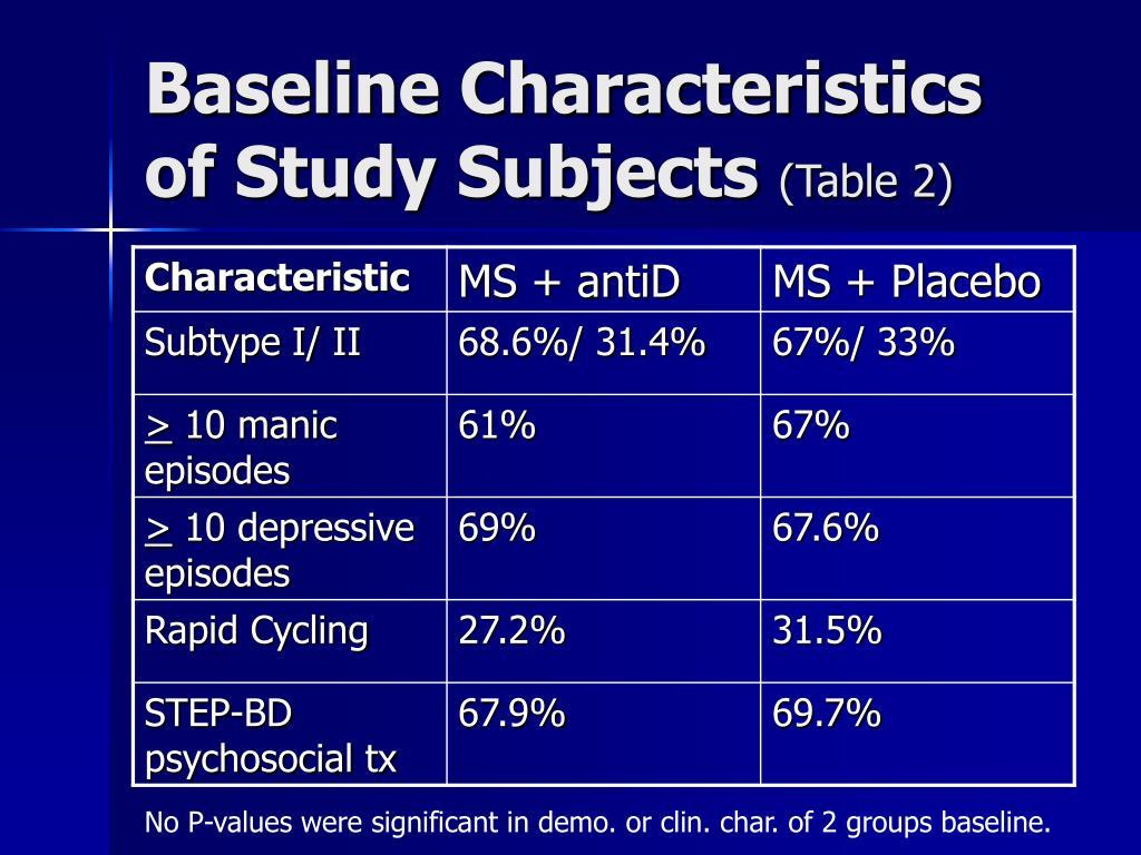 Baseline Characteristics of Study Subjects