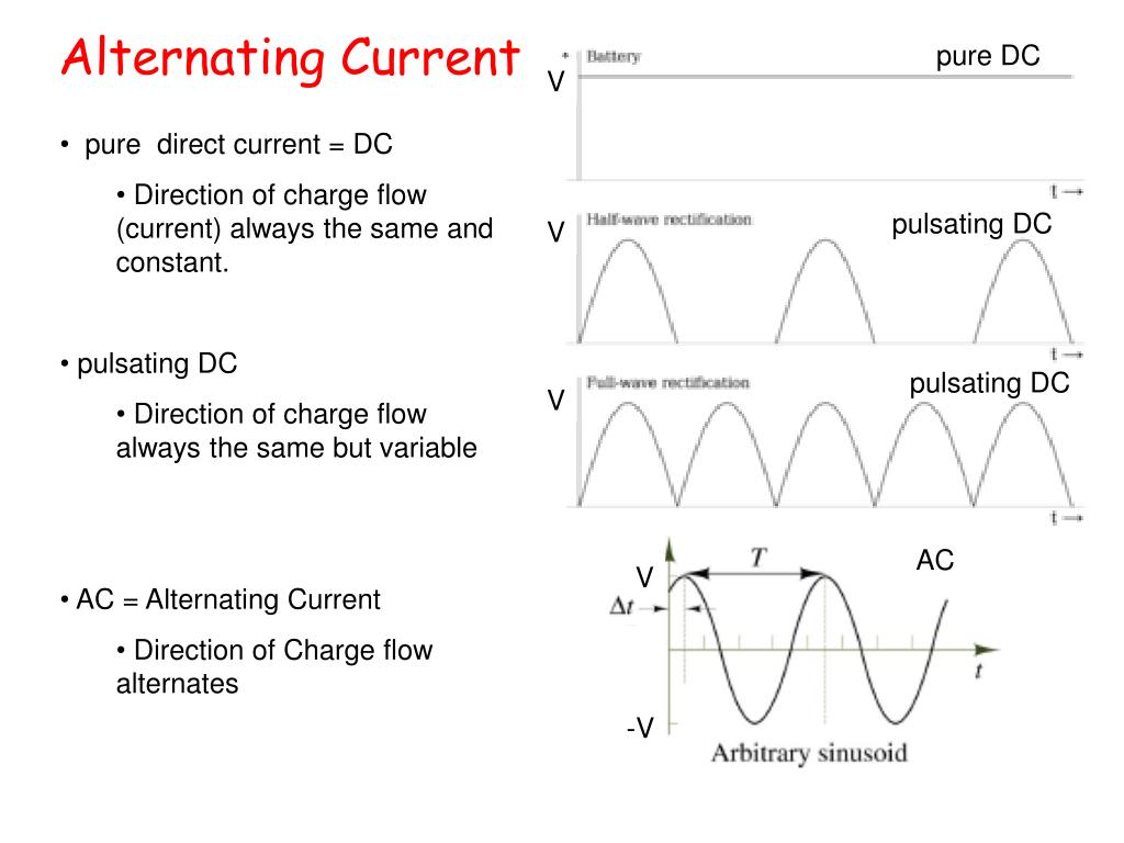 the importance of the alternating current ac of tesla and direct current dc of edison Direct current -- dc -- flows through a wire in one direction only, while  but no  one knew how to build an ac motor, and tesla's professor told him it  to  alternating current, and ended edison's dream of electrifying america with direct  current  to meet human needs was the most important contribution one could  make.
